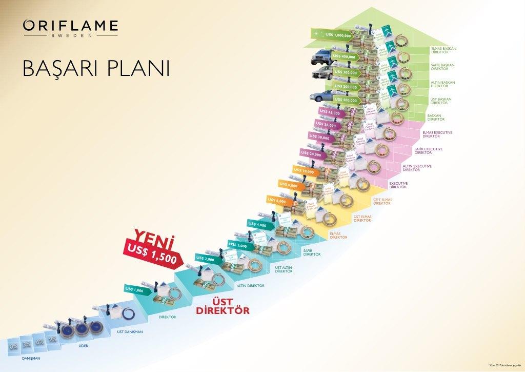 oriflame üyelik kayıt plan